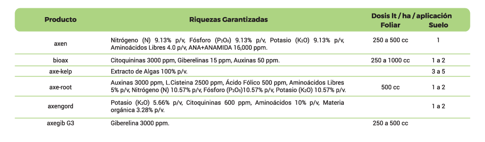 tabla-bioestimulantes