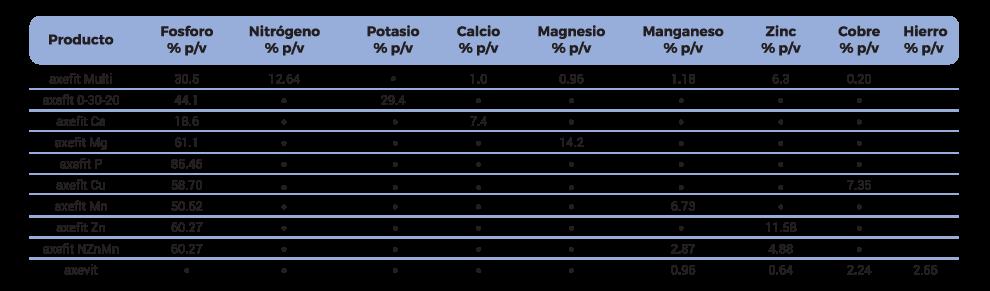 tabla_fosfitos